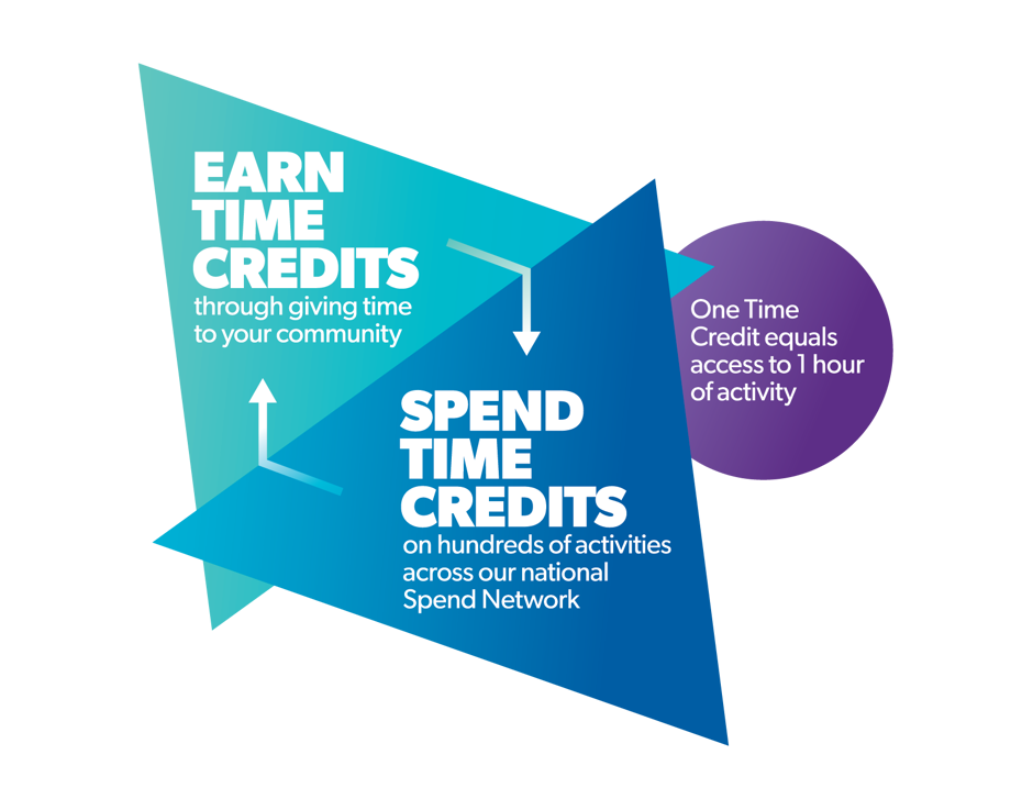 Earn and Spend time credits diagram