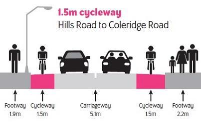 Diagram showing the 1.5m cycleway.