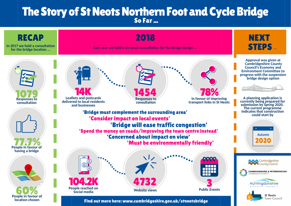 Story of St Neots Northern Foot and Cycle Bridge so far